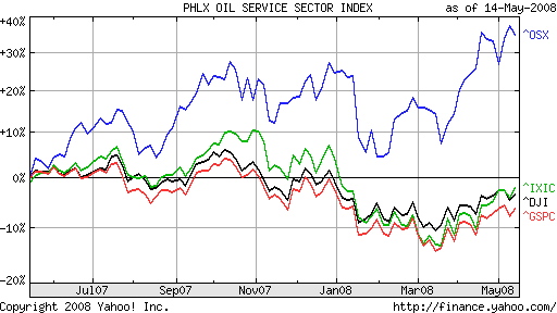 PHLX OIL SERVICE SECTOR INDEX vs major US indices