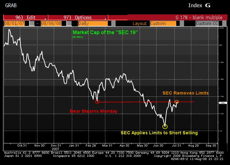 SEC: Before & After