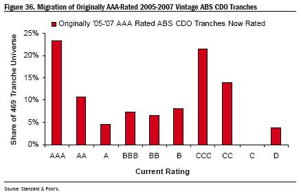 rated cdo tranches
