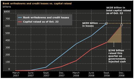 Bank writedowns