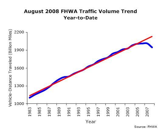Traffic Figures