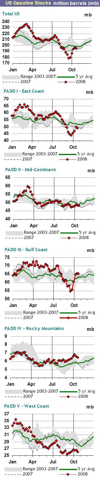 Gasoline Stocks - BNP Paribas