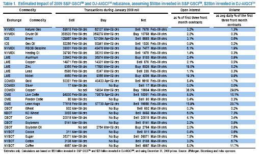 JP Morgan rebalancing estimates