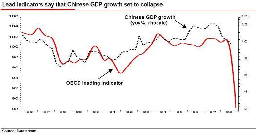 OECD leading indicators china