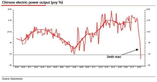 China electric power output