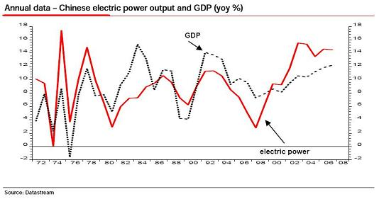china electric power gdp