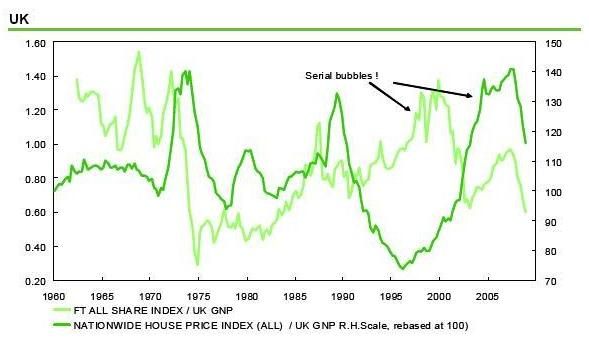 Dresdner - UK house prices vs equities