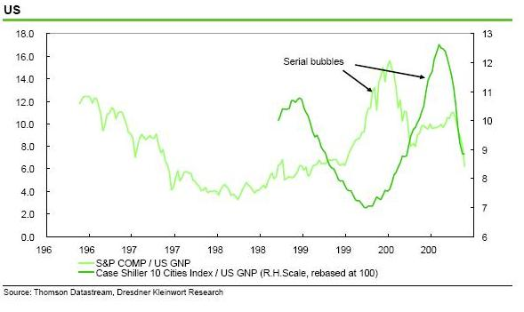 Dresdner - US house prices vs equities