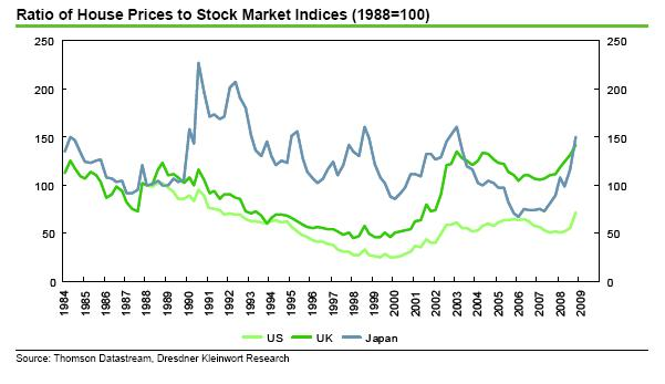 Dresdner - Stock indices vs house prices
