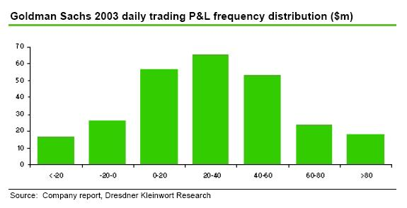 Dresdner - 2003 GS daily trading P&L distribution