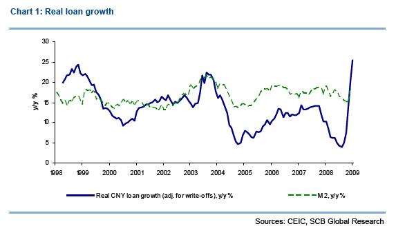 Standard Chartered - China loan growth