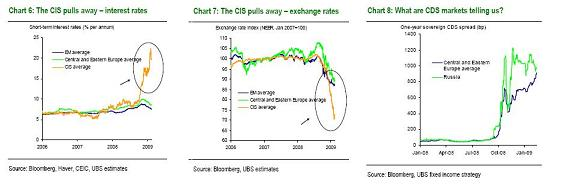 UBS - Russia charts