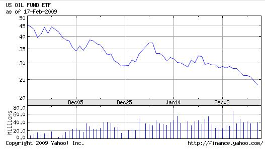 USO performance - Yahoo finance