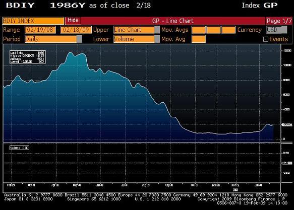 BDI Index - Bloomberg