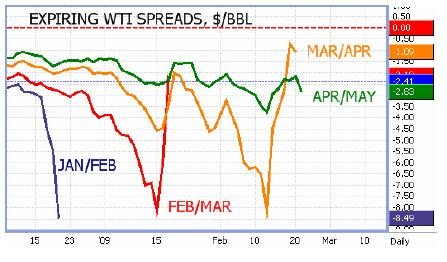 WTI Spreads - Petromatrix