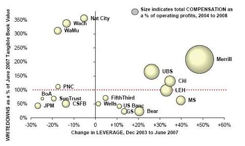 Zero Hedge - Writedowns, leverage and compensation