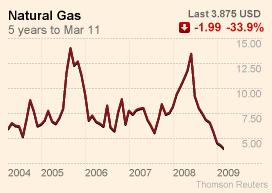 Natural Gas Nymex prices