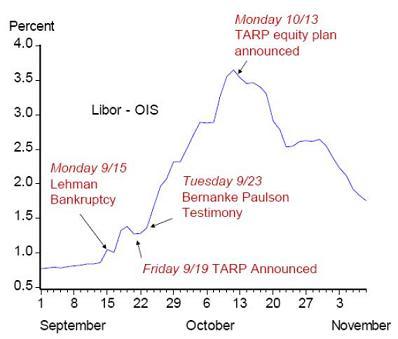 link to Libor-OIS crisis graph