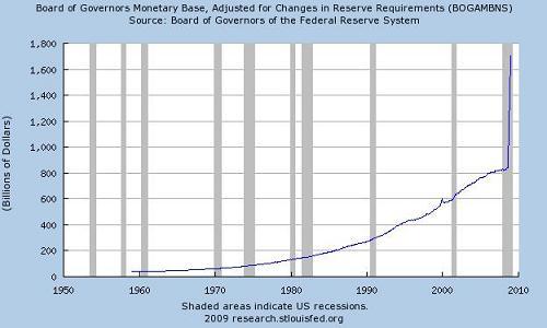 US monetary base