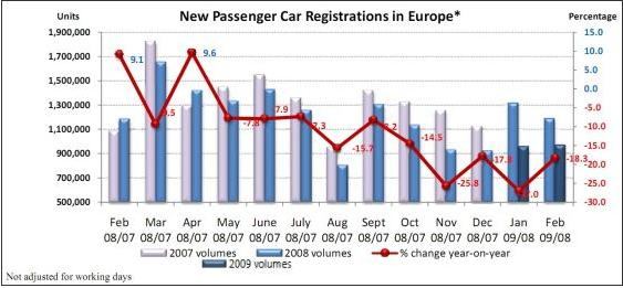 New Car Registrations - ACEA