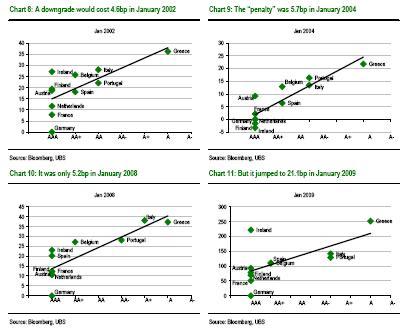 Click to enlarge - UBS: Downgrade penalties