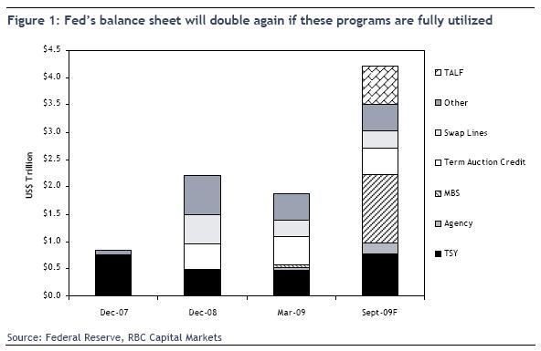 RBC - Fed balance sheet forecast