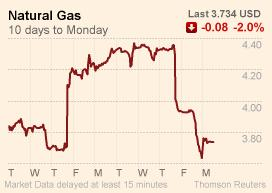 Nymex Natural Gas futures - 10 days