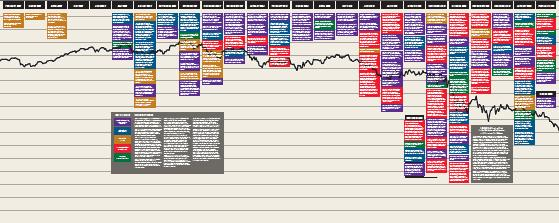 Click to enlarge - Museum of American Finance: Credit crunch timeline