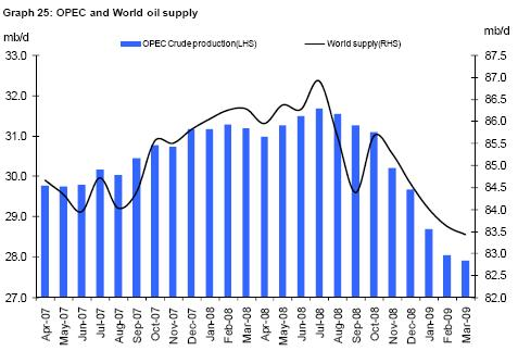 Opec and World Oil supply