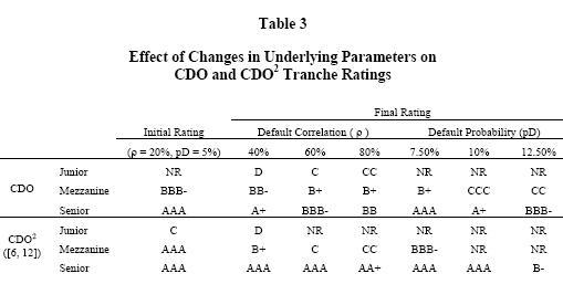 Factors affecting CDO ratings