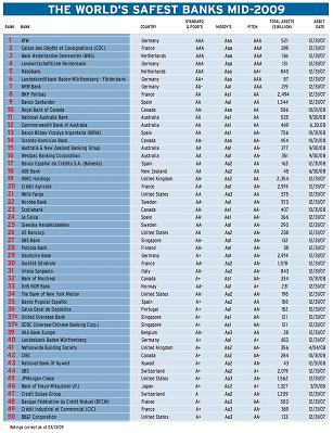 Click to enlarge - World's safest banks from Global Finance magazine