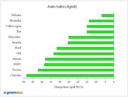 US new vehicle sales - chart by EconomPic Data