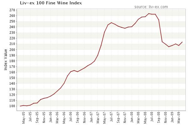 Liv-ex wine index