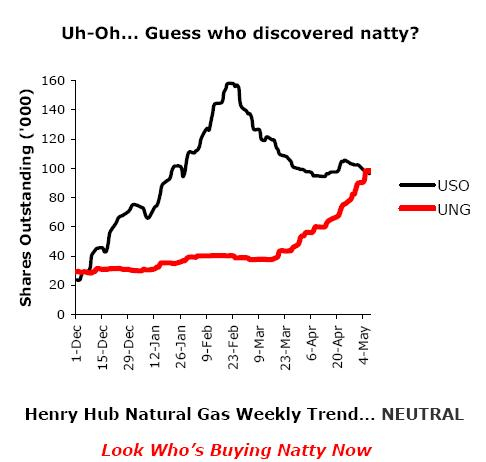 US Natural Gas fund - Schork Report