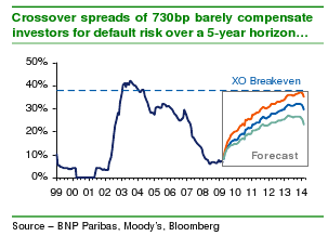 BNP Paribas analysis of Xover breakeven over 5-year period