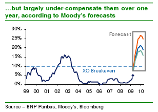 BNP Paribas analysis of Xover breakeven over 1-year period