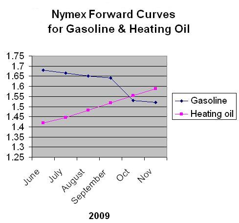 Nymex forward curves - FT Alphaville