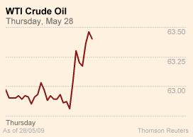 WTI Nymex oil futures
