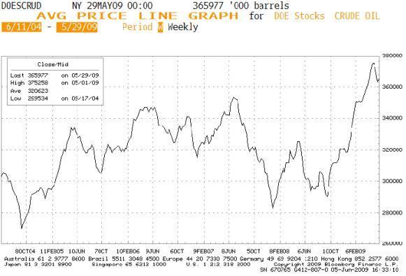 US DOE crude inventories - Bloomberg
