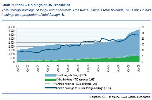 China Treasury purchases - Standard Chartered