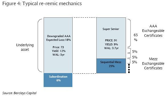 Remimic mechanics - Barclays Capital