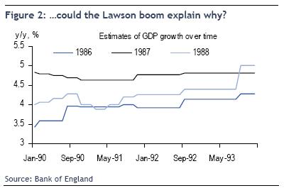 RBC chart of GDp estimates during Lawson boom