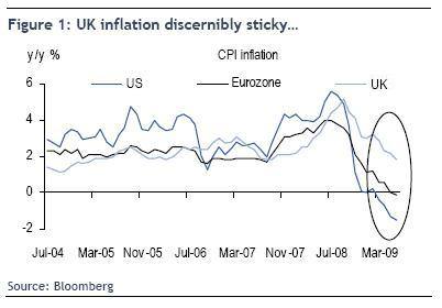 [Altered] RBC chart of UK CPI inflation vs US and Eurozone