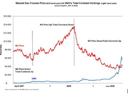 Natural Gas Fund positions - UNG