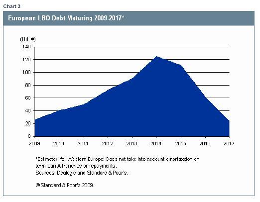 S&P chart of European LBO debt maturing 2009-2017