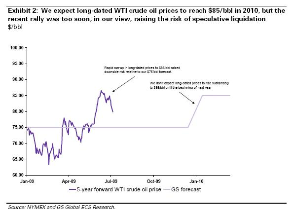 GS WTI crude oil price forecast