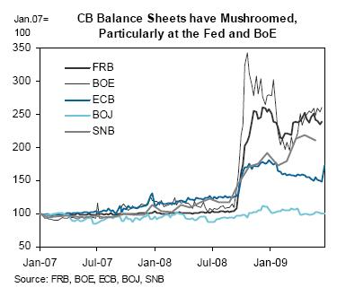 GS chart of QE
