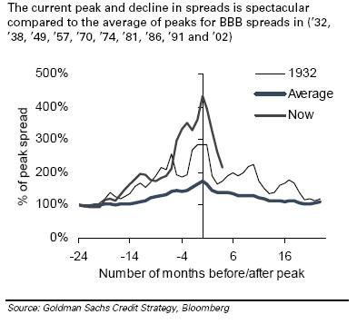 GS chart of BBB spreads in current and previous crises