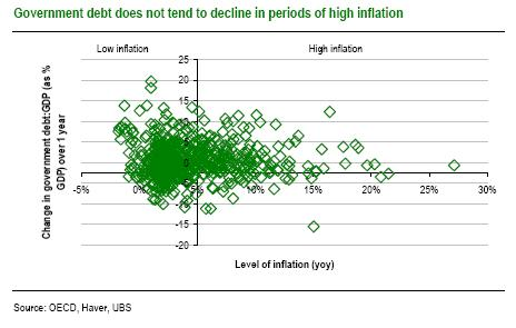 UBS chart of inflation vs change in government debt (as % of GDP)