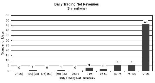 Goldman Q2 2009 daily trading revenues